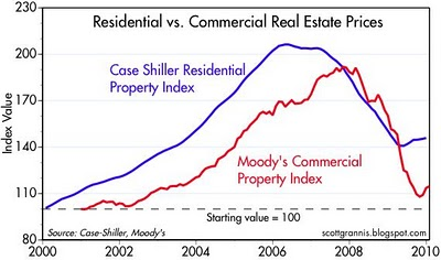 Residential and commercial real estate values chart.jpg